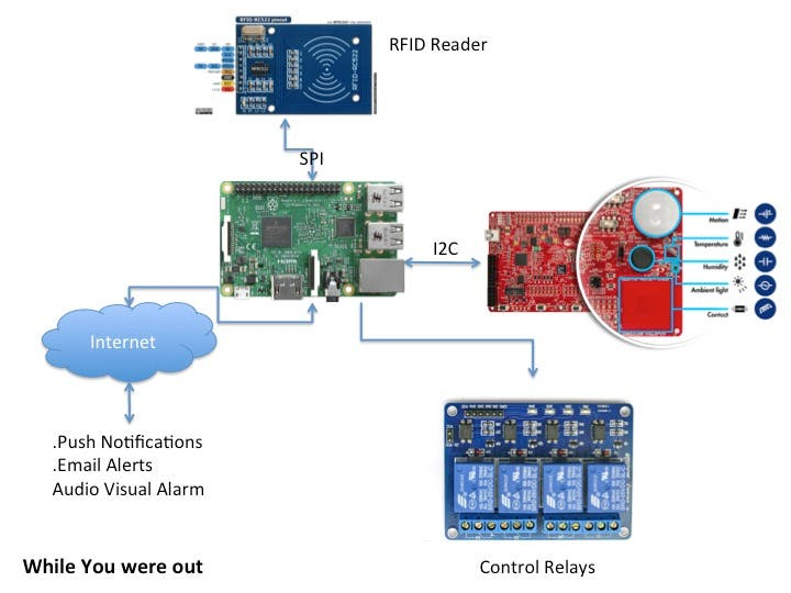 While You Were Out: Office Monitoring n Automation | Details